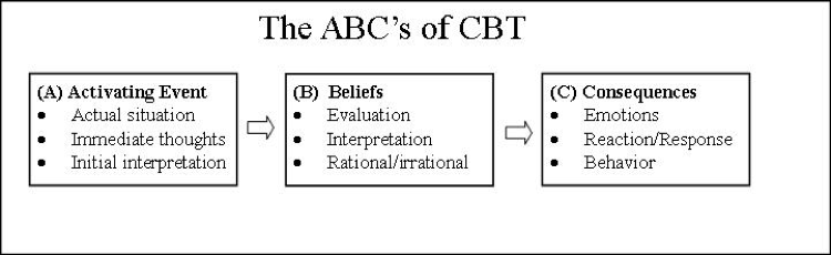 Abc worksheets cbt